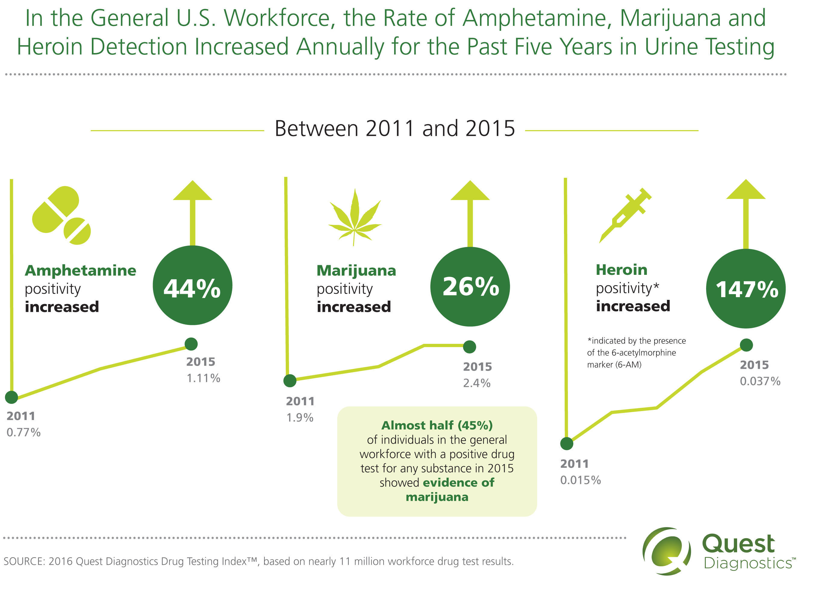 In the General U.S. Workforce, the Rate of Amphetamine, Marijuana and Heroin Detection Increased Annually for the Past Five Years in Urine Testing