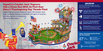 The Cracker Jack brand will have a baseball-themed float in the upcoming 88th Annual Macy's Thanksgiving Day Parade(R) in New York City. This marks the first time a PepsiCo brand has presented a float in the iconic Parade that has long been an American tradition known for bringing families together.