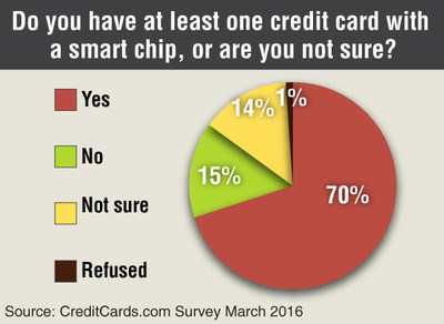 Most Americans do not have any complaints regarding the new smart chip-enabled (EMV) credit cards