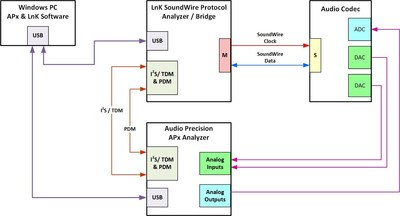 Block diagram of the SoundWire audio test system created via the pairing of an Audio Precision APx Series audio analyzer and LnK Soundwire protocol analyzer.