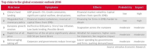 Atradius identifies 5 top risks to the global economic outlook for 2016 (PRNewsFoto/Atradius  N.V.)