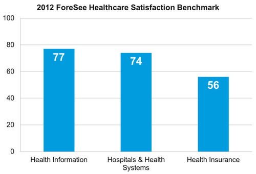 ForeSee Releases 2012 Healthcare Satisfaction Benchmark.  (PRNewsFoto/ForeSee)