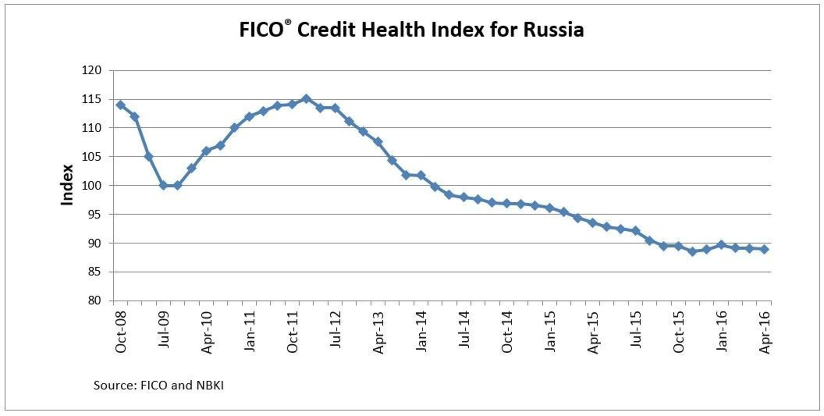 Russians' Credit Performance Remains Steady at Historic Low, According to Data from FICO and NBKI