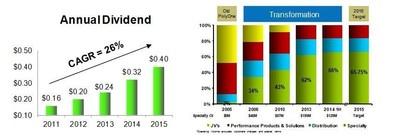 Dividend Release Charts (PRNewsFoto/PolyOne Corporation)