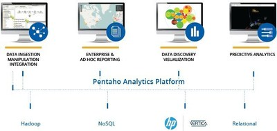 Pentaho Helps Customers Distill Faster Predictions from Large-Scale Hadoop Big Data Refineries