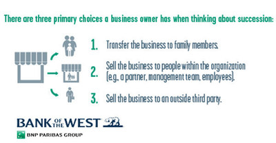 "Bank of the West announces the publication of ""Smooth Transitions: Three Steps for Wholesaler Succession,"" a paper by Kristin Nelson, head of Private Business Owner Solutions at Bank of the West Wealth Management Group. The paper highlights ways business owners may navigate toward their desired succession plan. There are three primary choices a business owner has when thinking about succession, as illustrated in this image."