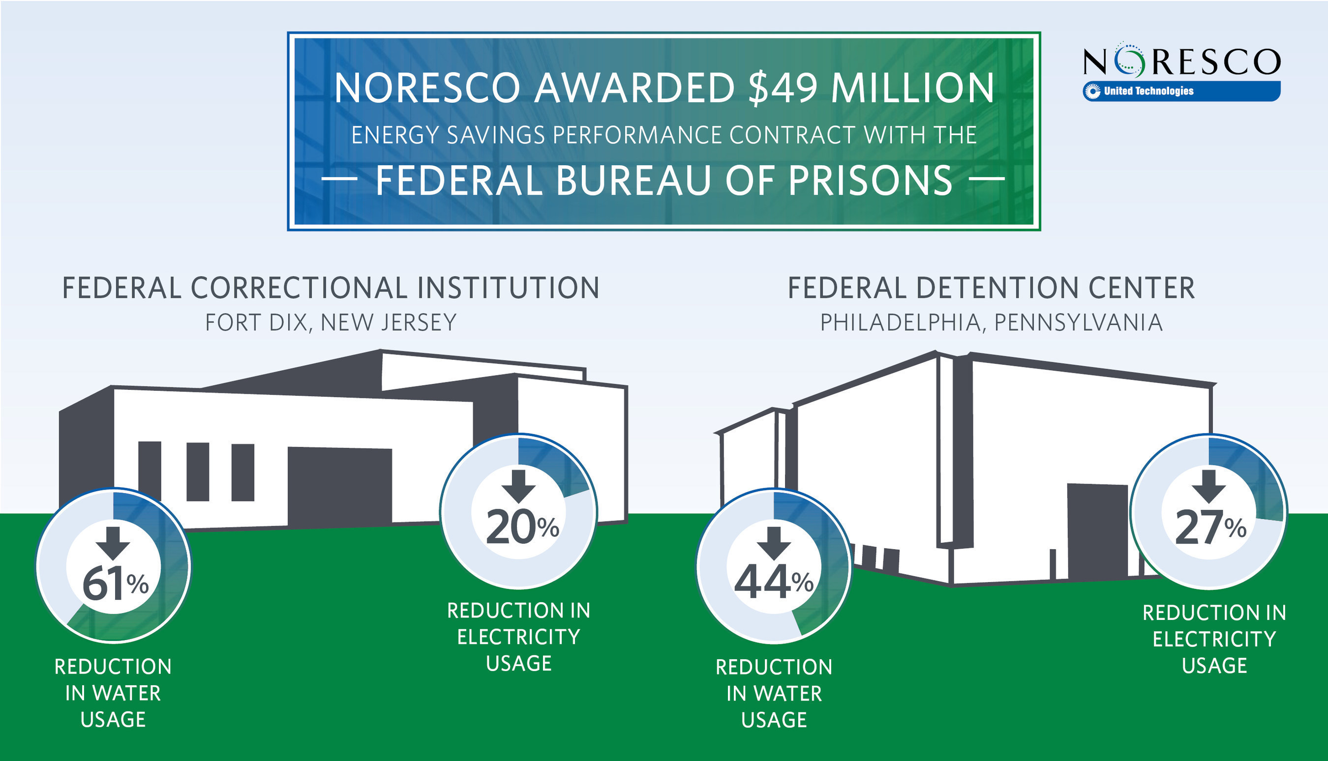 NORESCO, a national leader in energy efficiency and energy infrastructure solutions, will provide energy and water efficiency and capital infrastructure upgrades at two Federal Bureau of Prisons sites: Federal Correctional Institution (FCI) Fort Dix, New Jersey, and Federal Detention Center (FDC) Philadelphia.