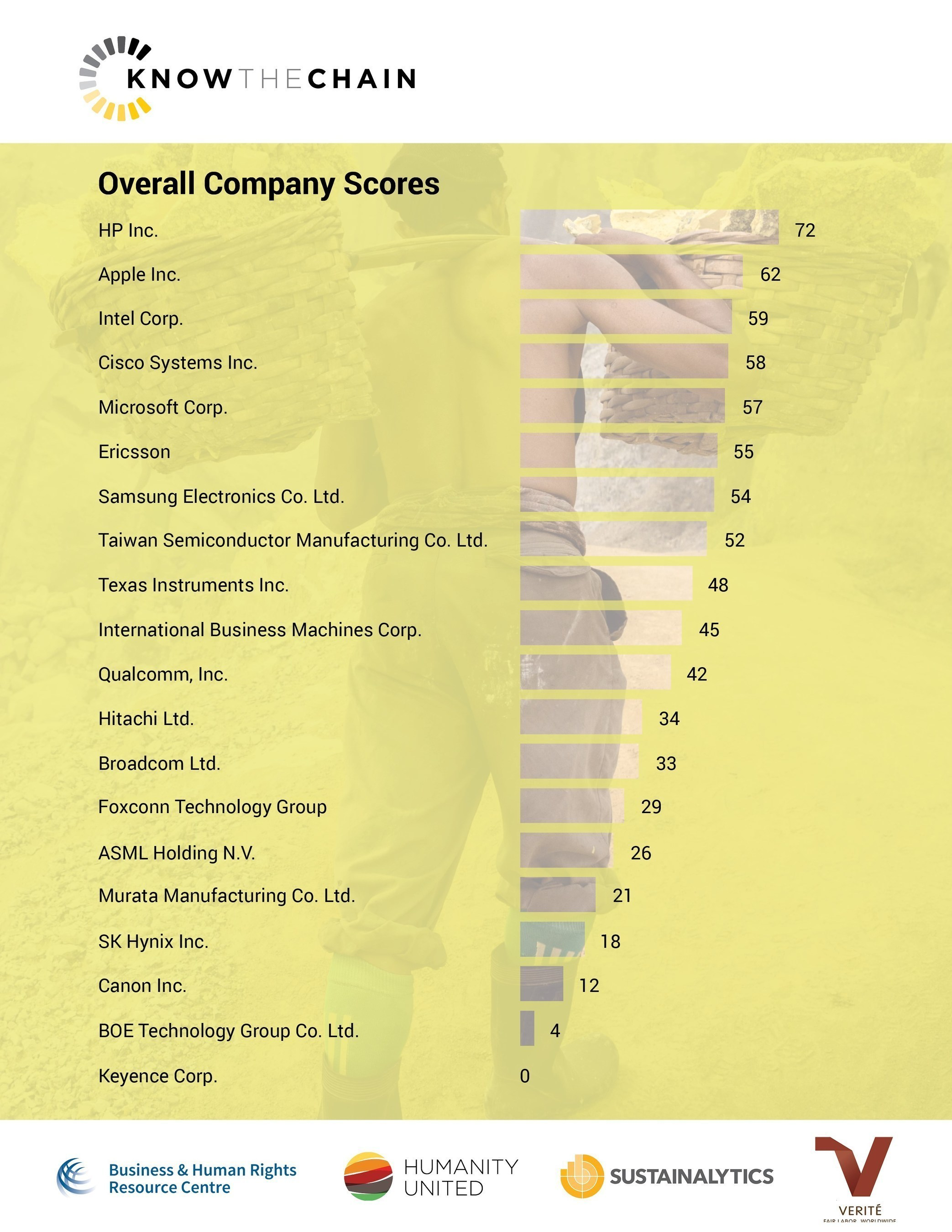 Ranking of 20 Information and Communications Technology Firms on Supply Chain Forced Labor Finds Far More Transparency and Action Needed