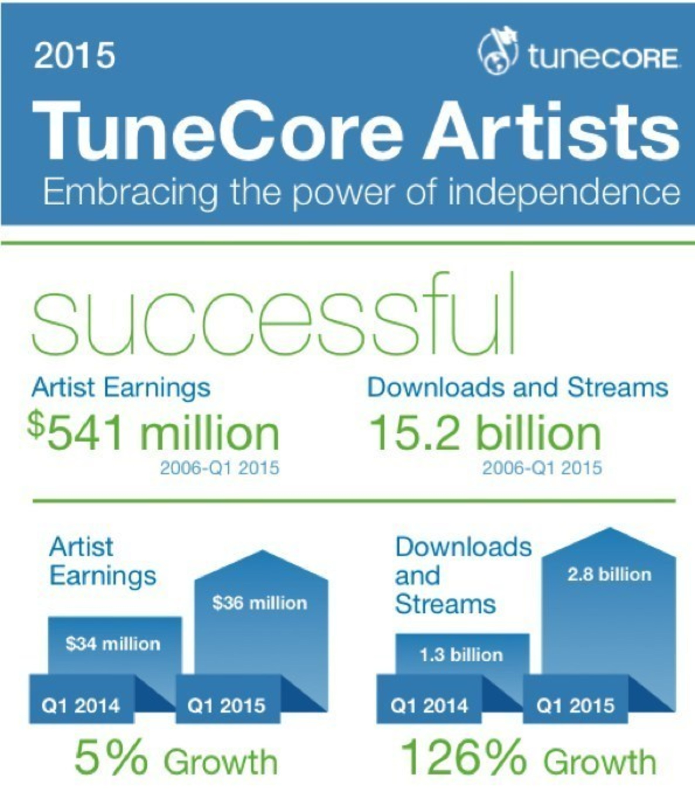 TuneCore Artists earn more than $36 million in Q1 of 2015, a 5% increase versus the same time 2014.