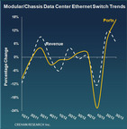 Crehan Research: 3Q13 Data Center Switch Trends. (PRNewsFoto/Crehan Research Inc.)