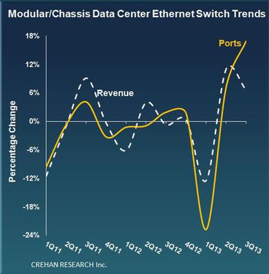Crehan Research: 3Q13 Data Center Switch Trends. (PRNewsFoto/Crehan Research Inc.) (PRNewsFoto/CREHAN RESEARCH INC.)