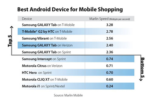 Samsung Galaxy Tab on T-Mobile Delivers Best Android Performance for Mobile Shopping, Finds Marlin