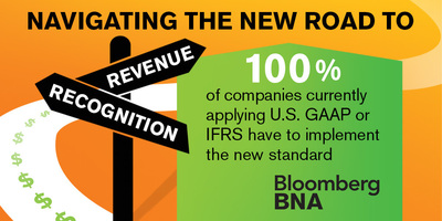 What percentage of companies are affected by the new revenue recognition standard? (PRNewsFoto/Bloomberg BNA)