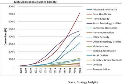M2M Applications Installed Base (M).  (PRNewsFoto/Strategy Analytics)