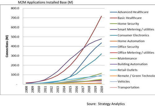 M2M Applications Installed Base (M).  (PRNewsFoto/Strategy Analytics)