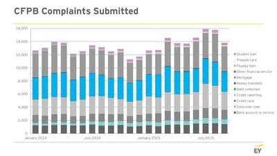 Mortgage Servicing and Debt Collection among Major Issues According to EY Analysis of Consumer Financial Protection Bureau (CFPB) Complaint Data