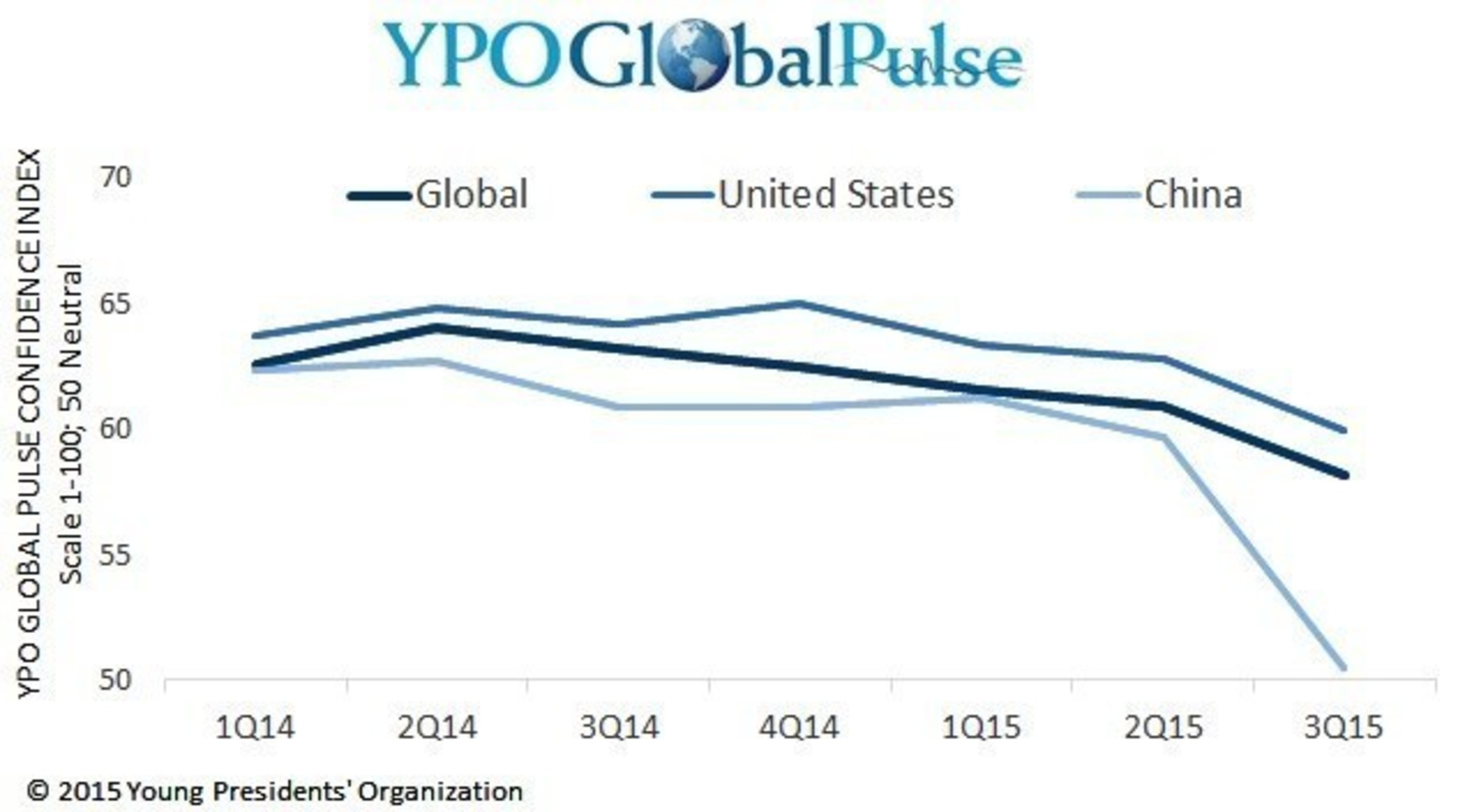 YPO Survey of Young U.S. CEOs Reflects Uncertainty Stemming From Volatile Chinese Economy