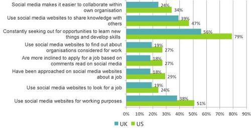 UK and US Views on Social Media at Work (PRNewsFoto/YouGov)