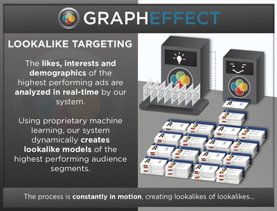 GraphEffect's proprietary machine learning system, dynamically creates lookalike models of the highest performing audience segments.  (PRNewsFoto/GraphEffect)