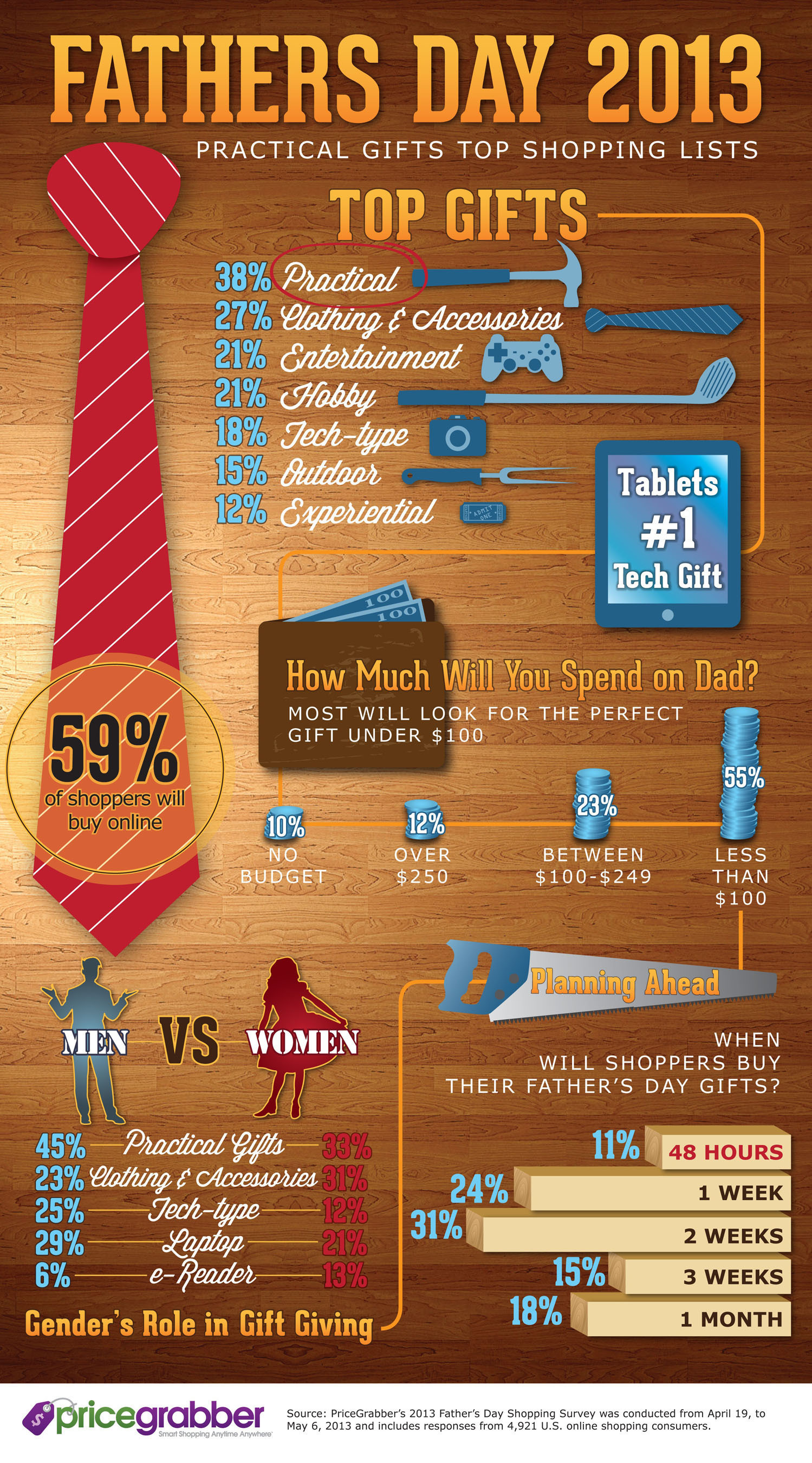 PriceGrabber® Reveals Father's Day Survey Results: Practical Gifts Top Shopping Lists