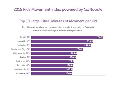Kids Movement Index Powered by GoNoodle: New National Ranking Reveals Austin, TX and Arkansas Best At Getting Kids Moving at School and Home