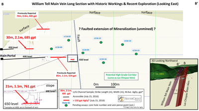 SilverCrest Metals Inc. TSX.V: SIL Las Chispas Project, Sonora, Mexico- William Tell Main Vein Long Section with Historic Workings & Recent Exploration (Looking East)