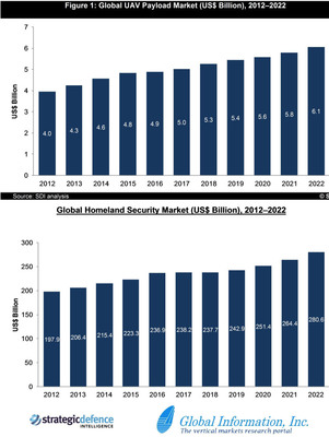 Global Information reports: Despite US Sequester, Global UAV Payload and Homeland Security Spending Will Continue to Rise Through 2022.  (PRNewsFoto/Global Information, Inc.)