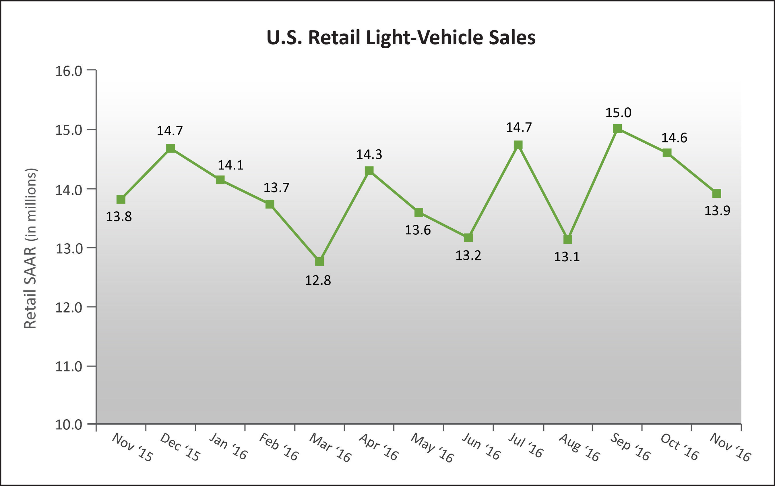 U.S. Retail SAAR--November 2015 to November 2016 (in millions of units) Source: Power Information Network(R) (PIN) from J.D. Power