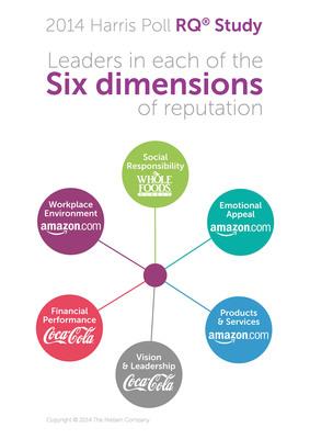 2014 Harris Poll RQ(R) Study: Leaders in Each of the Six Dimensions of Reputations. (PRNewsFoto/Harris Poll)