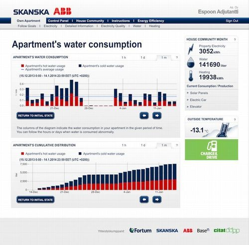 Enhanced Portals allow Residents to track their Water, Electricity and Heating Energy Use in Real-Time (PRNewsFoto/BaseN Corporation)