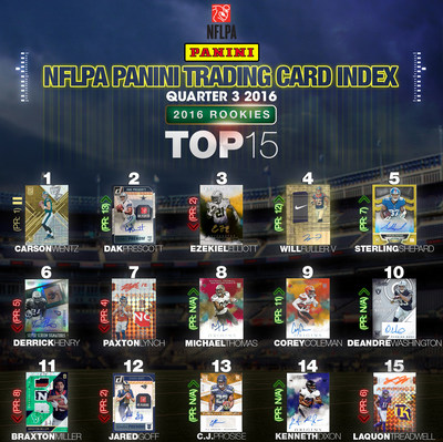 NFC East Rookies Lead the Way in Latest NFLPA Panini Trading Card Index.