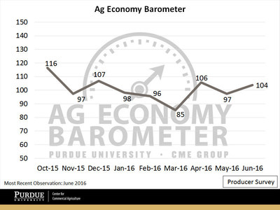 The Producer Sentiment Index climbed seven points in June on the heels of stronger overall grain and oilseed markets. (Purdue University/CME Group Ag Economy Barometer/David Widmar)