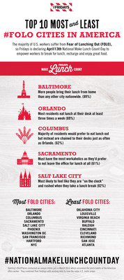 Top 10 Most And Least #FOLO Cities In America