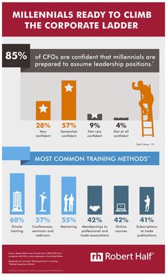 Millennials Ready to Climb the Corporate Ladder