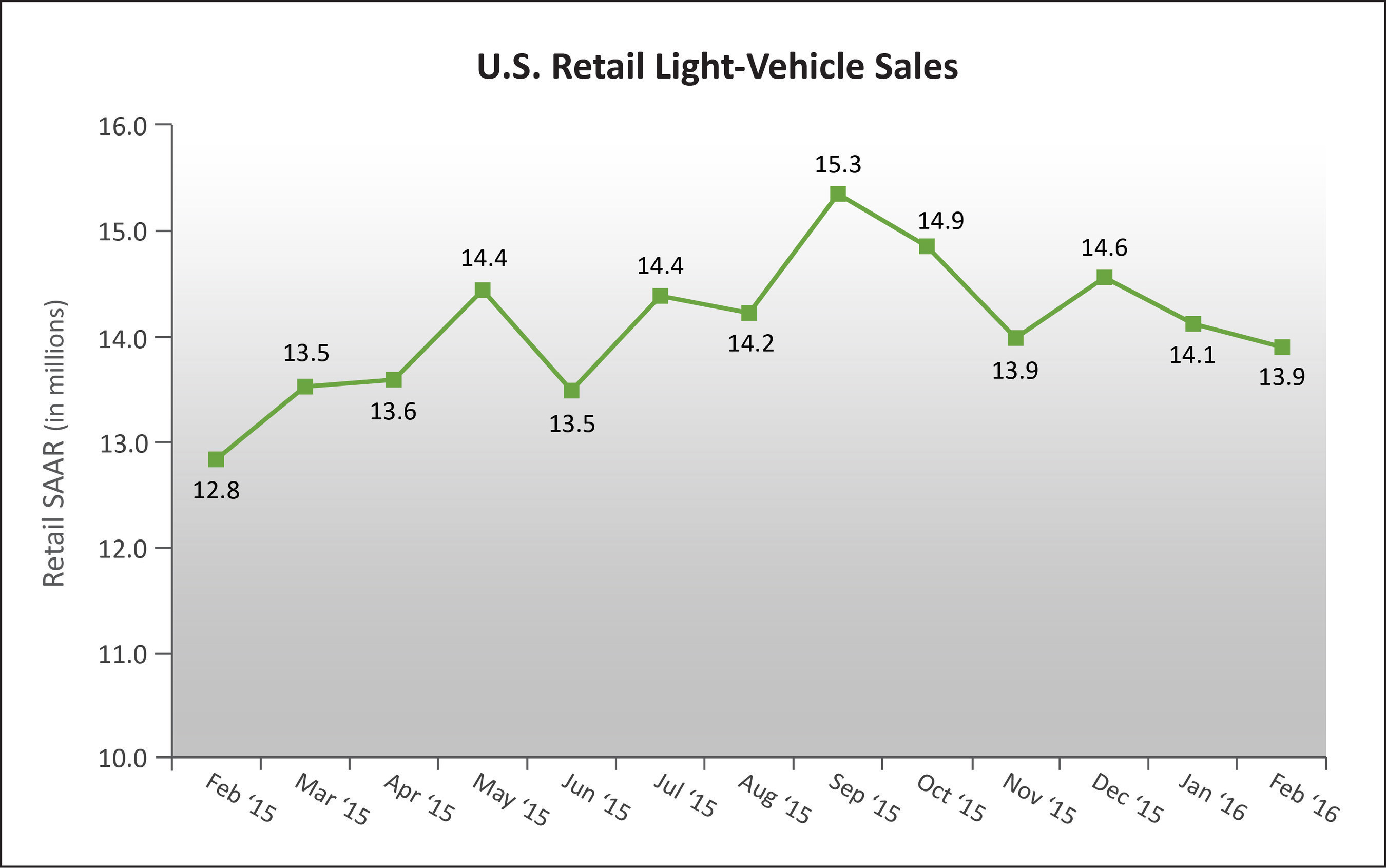 U.S. Retail SAAR--February 2015 to February 2016 (in millions of units). Source: Power Information Network (PIN) from J.D. Power.