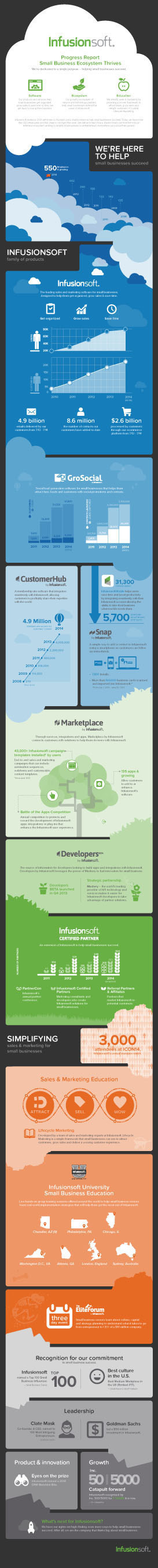 Infusionsoft Ecosystem Infographic, for more information visit infusionsoft.com (PRNewsFoto/Infusionsoft)