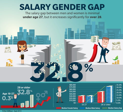 Salary Gender Gap—TriNet SMBeat