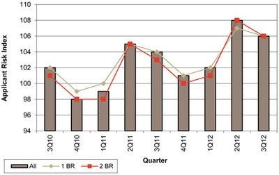 Graph 1: United States Multifamily Applicant Risk Index Data Q3 2012.  (PRNewsFoto/CoreLogic)