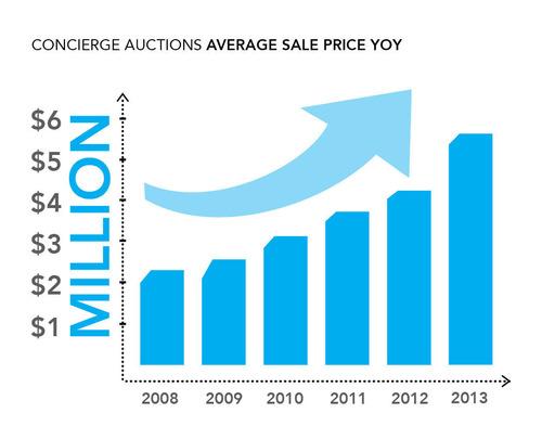 Concierge Auctions Average Sale Price YOY.  (PRNewsFoto/Concierge Auctions)