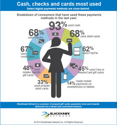 Blackhawk Network surveyed Americans to examine how they pay in 2015