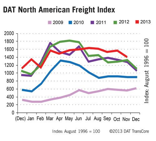 Truckload Freight Spot Market 5-Year Trend. (PRNewsFoto/DAT) (PRNewsFoto/DAT)