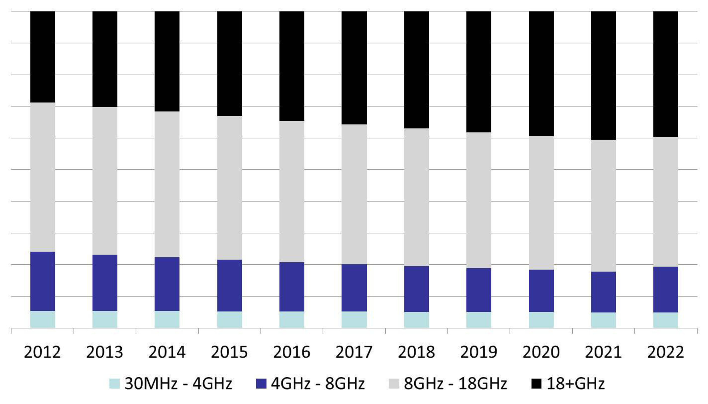 Military Communications Market reaching $30 Billion by 2022, says Strategy Analytics