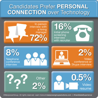 ManpowerGroup Solutions: Candidates Prefer Personal Connection Over Technology