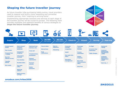 Infographic: New report calls on the travel industry to create personalized 'purchasing experiences' based on the motivations of tomorrow's travelers