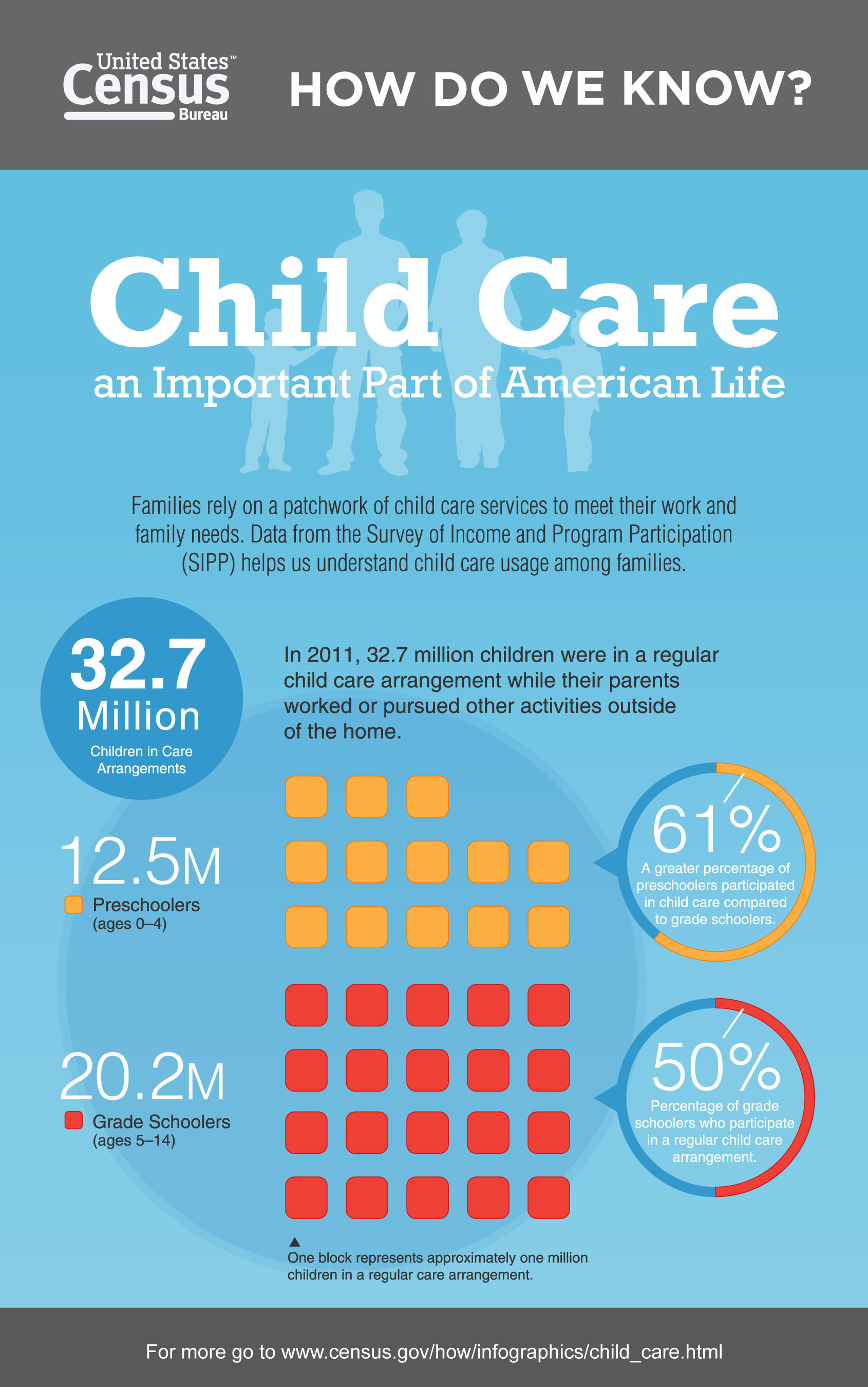 "A new ""How Do We Know?"" infographic, ""Child Care: An Important Part of American Life,"" uses results from the 2011 Survey of Income and Program Participation and 2007 Economic Census to show how many children (by age) are in some type of arrangement, the kinds of arrangements they are in, the amount spent on care and how child care facilities are distributed across the country. More information can be found at: http://www.census.gov/how/.  (PRNewsFoto/U.S. Census Bureau)"