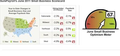 National look at SurePayroll's June 2011 Small Business Scorecard.  (PRNewsFoto/SurePayroll)