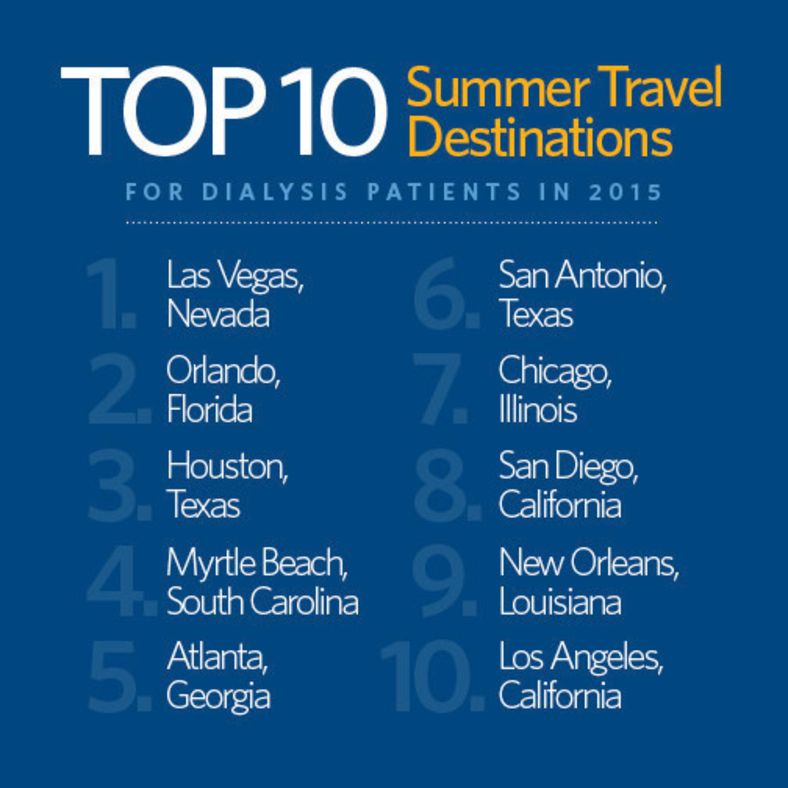 Top 10 Travel Destinations for Dialysis Patients