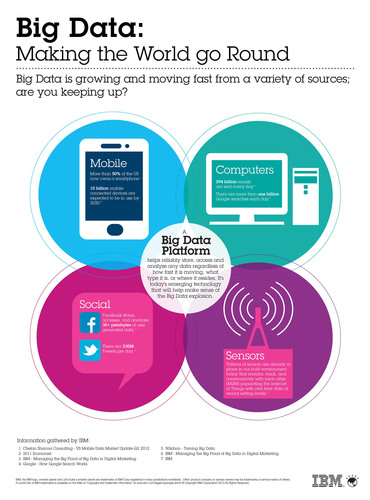 Big Data: Making the World Go Round. (PRNewsFoto/IBM) (PRNewsFoto/IBM)