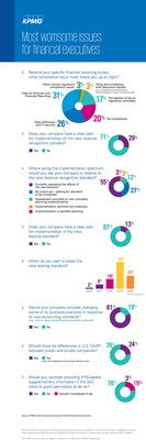 "KPMG LLP Poll of ""Most Worrisome Issues for Financial Executives"""