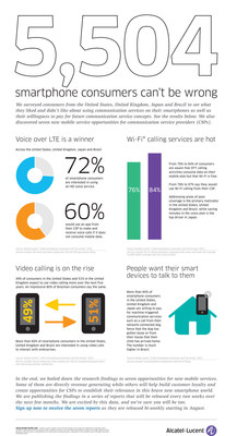 "5,004 smartphone consumers can't be wrong - Alcatel-Lucent research uncovers new opportunities for future mobile services.  In the seven reports, Alcatel-Lucent investigates future demand growth for voice, messaging, video calling and upcoming communication service innovations for consumers and ""Internet of Things""."